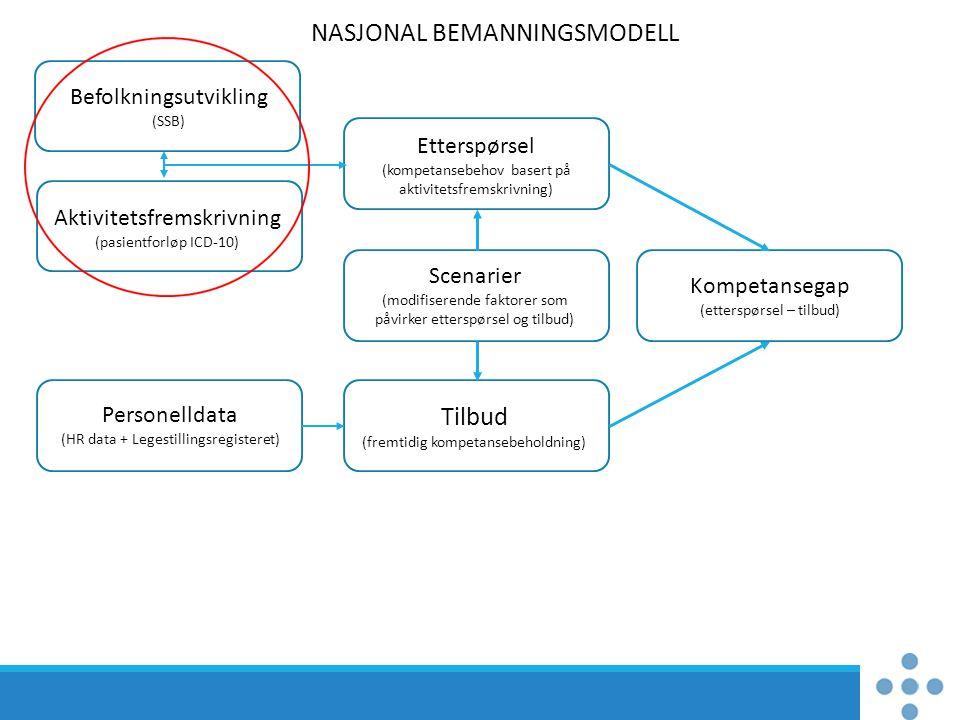 Etterspørsel (kompetansebehov basert på aktivitetsfremskrivning) NASJONAL BEMANNINGSMODELL Tilbud (fremtidig kompetansebeholdning) Kompetansegap (ette