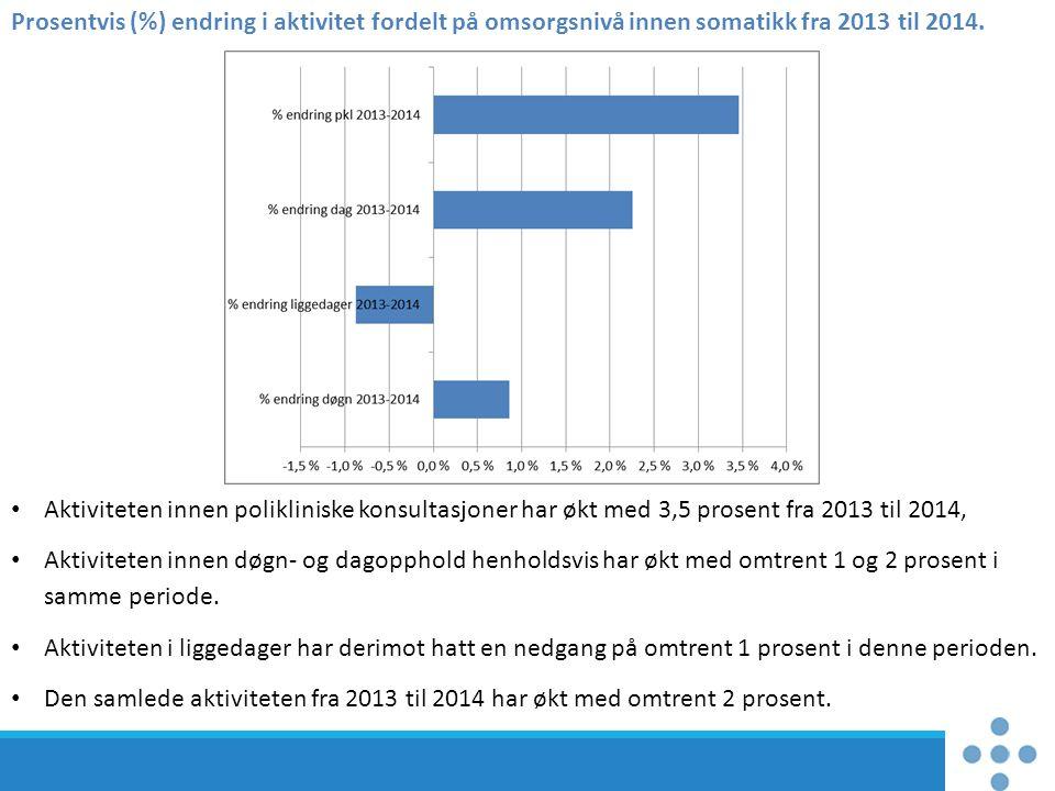 Prosentvis (%) endring i aktivitet fordelt på omsorgsnivå innen somatikk fra 2013 til 2014. Aktiviteten innen polikliniske konsultasjoner har økt med
