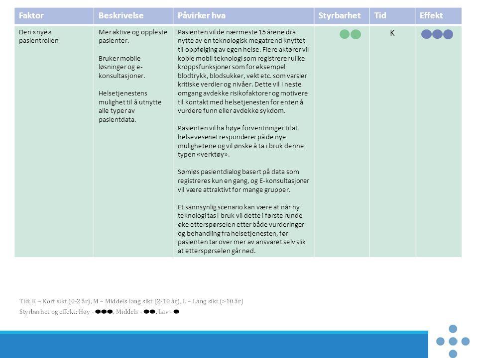 FaktorBeskrivelsePåvirker hvaStyrbarhetTidEffekt Den «nye» pasientrollen Mer aktive og oppleste pasienter. Bruker mobile løsninger og e- konsultasjone