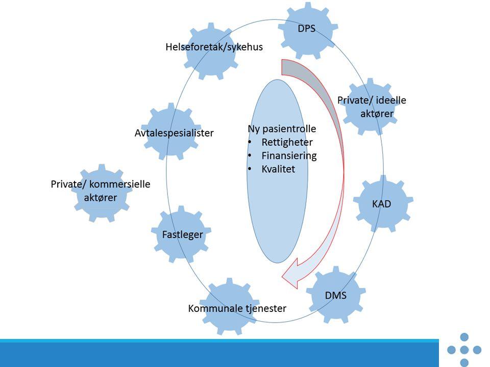 FaktorBeskrivelsePåvirker hvaStyrbarhetTidEffekt Den «nye» pasientrollen Mer aktive og oppleste pasienter.