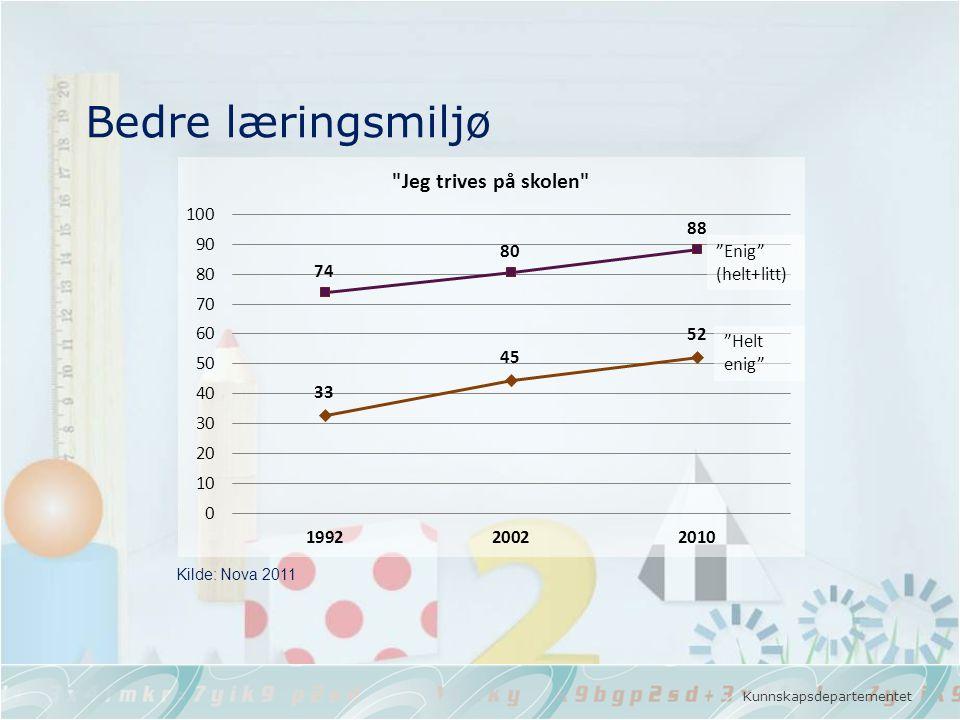 """Kunnskapsdepartementet Bedre læringsmiljø Kilde: Nova 2011 """"Enig"""" (helt+litt) """"Helt enig"""""""