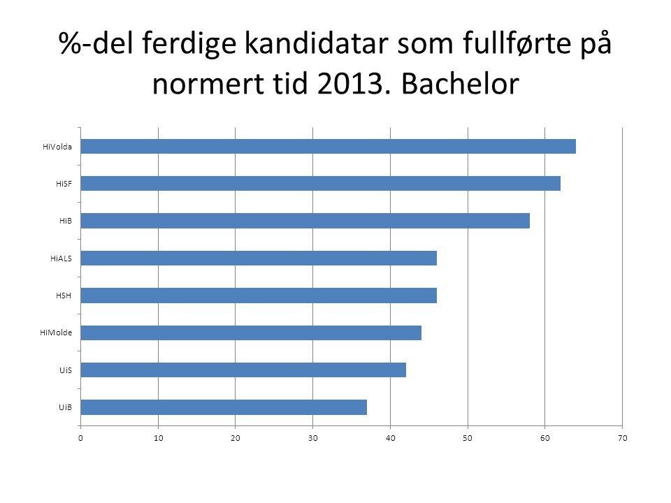 %-del ferdige kandidatar som fullførte på normert tid 2013. Bachelor