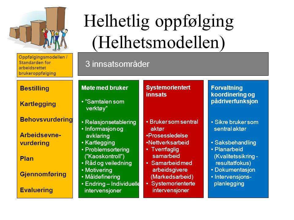 """Helhetlig oppfølging (Helhetsmodellen) Bestilling Kartlegging Behovsvurdering Arbeidsevne- vurdering Plan Gjennomføring Evaluering Møte med bruker """"Sa"""