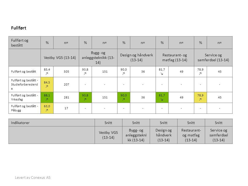 Levert av Conexus AS Fullført Fullført og bestått %n=% % % % Vestby VGS (13-14) Bygg- og anleggsteknikk (13- 14) Design og håndverk (13-14) Restaurant- og matfag (13-14) Service og samferdsel (13-14) Fullført og bestått 85,4 ↗ 505 93,8 ↗ 151 90,0 ↗ 36 81,7 ↘ 49 78,9 ↗ 45 Fullført og bestått - Studieforberedend e 84,5 ↗ 207-------- Fullført og bestått - Yrkesfag 88,1 ↗ 281 93,8 ↗ 151 90,0 ↗ 36 81,7 ↘ 49 78,9 ↗ 45 Fullført og bestått - Påbygg 63,0 ↗ 17-------- IndikatorerSnitt Vestby VGS (13-14) Bygg- og anleggstekni kk (13-14) Design og håndverk (13-14) Restaurant- og matfag (13-14) Service og samferdsel (13-14)