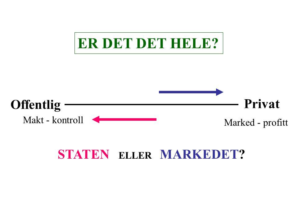 Offentlig Marked - profitt Makt - kontroll Privat STATEN ELLER MARKEDET ER DET DET HELE