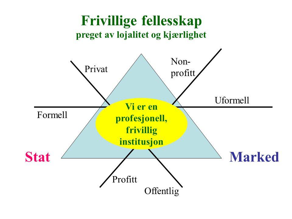 Frivillige fellesskap StatMarked Offentlig Privat Uformell Formell Non- profitt Profitt Vi er en profesjonell, frivillig institusjon preget av lojalitet og kjærlighet
