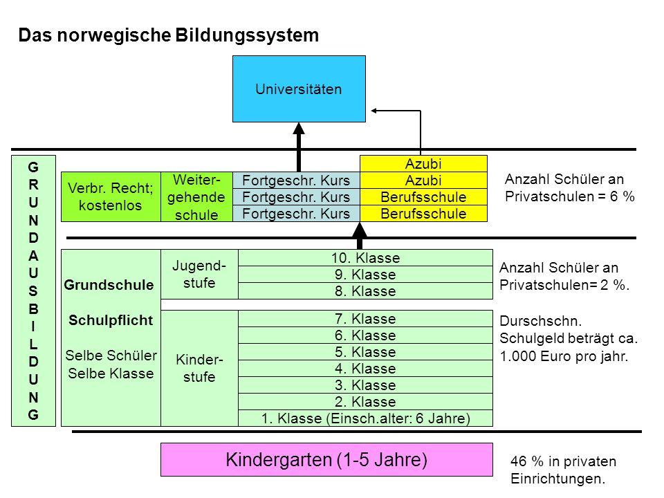 Das norwegische Bildungssystem Kindergarten (1-5 Jahre) 1. Klasse (Einsch.alter: 6 Jahre) 2. Klasse 3. Klasse 4. Klasse 5. Klasse 6. Klasse 7. Klasse