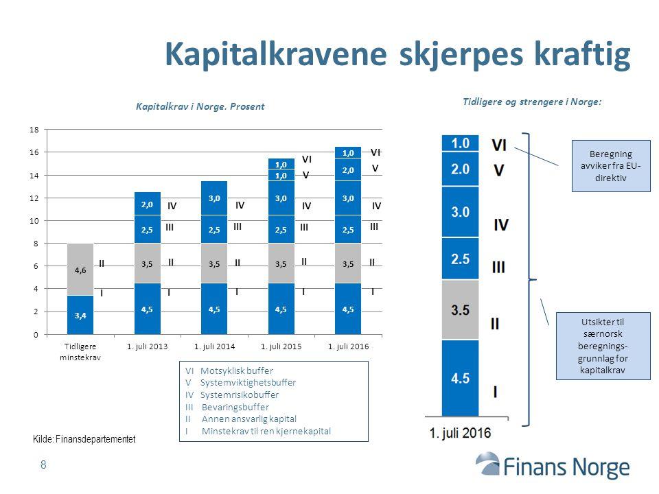 Svært stort kapitalbehov til juli 2016.9 Motsyklisk buffer Ansvarlig kapital, mrd kr.
