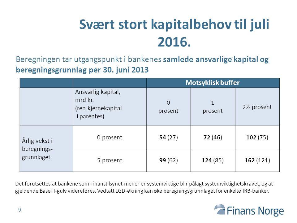 Svært stort kapitalbehov til juli 2016. 9 Motsyklisk buffer Ansvarlig kapital, mrd kr.