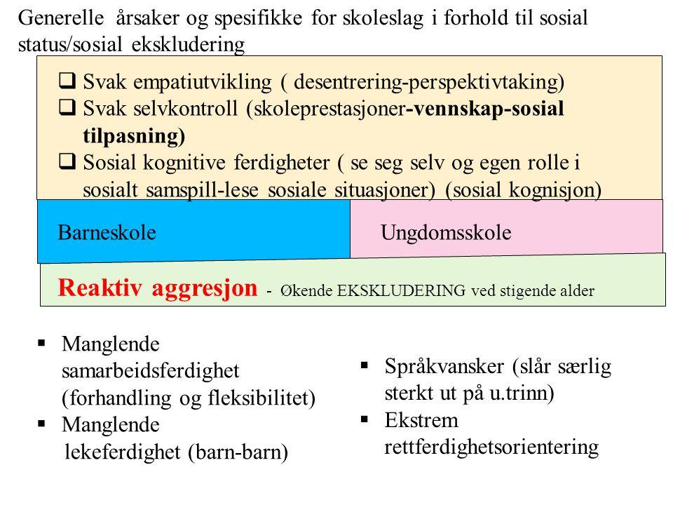 BarneskoleUngdomsskole Reaktiv aggresjon - Økende EKSKLUDERING ved stigende alder  Manglende samarbeidsferdighet (forhandling og fleksibilitet)  Manglende lekeferdighet (barn-barn)  Språkvansker (slår særlig sterkt ut på u.trinn)  Ekstrem rettferdighetsorientering Generelle årsaker og spesifikke for skoleslag i forhold til sosial status/sosial ekskludering  Svak empatiutvikling ( desentrering-perspektivtaking)  Svak selvkontroll (skoleprestasjoner-vennskap-sosial tilpasning)  Sosial kognitive ferdigheter ( se seg selv og egen rolle i sosialt samspill-lese sosiale situasjoner) (sosial kognisjon)