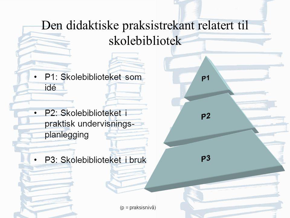 Den didaktiske praksistrekant relatert til skolebibliotek P1: Skolebiblioteket som idé P2: Skolebiblioteket i praktisk undervisnings- planlegging P3: Skolebiblioteket i bruk (p = praksisnivå)