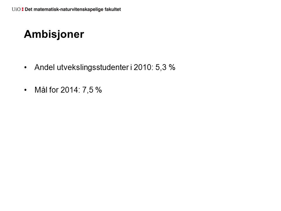 Ambisjoner Andel utvekslingsstudenter i 2010: 5,3 % Mål for 2014: 7,5 %
