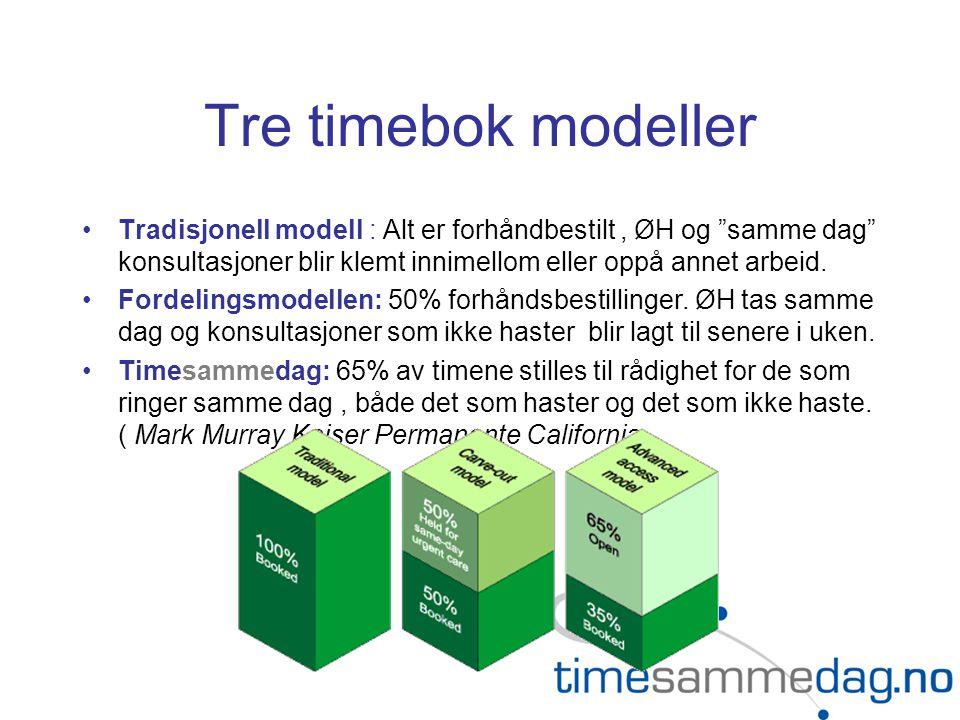 Tre timebok modeller Tradisjonell modell : Alt er forhåndbestilt, ØH og samme dag konsultasjoner blir klemt innimellom eller oppå annet arbeid.