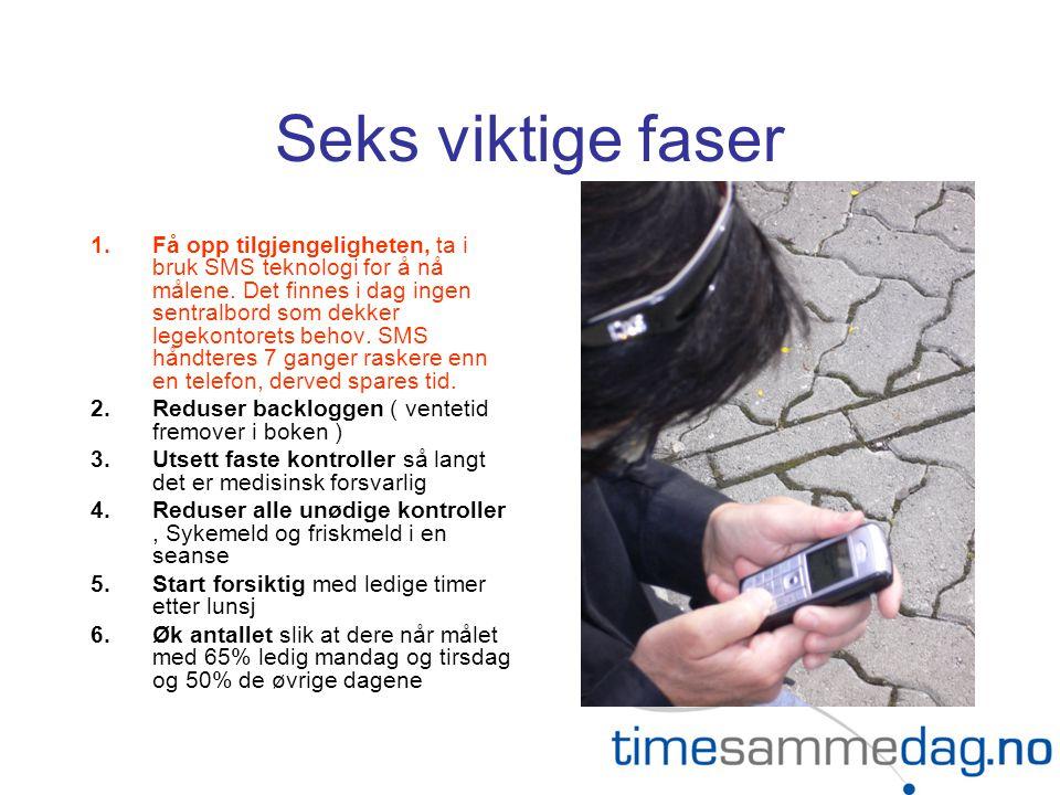Seks viktige faser 1.Få opp tilgjengeligheten, ta i bruk SMS teknologi for å nå målene.