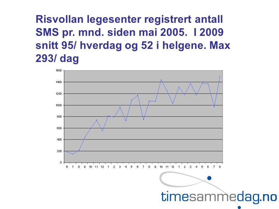 Risvollan legesenter registrert antall SMS pr. mnd.