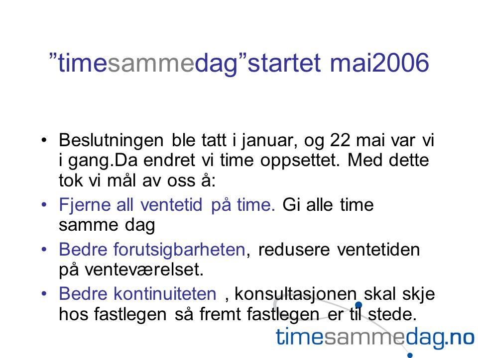 timesammedag startet mai2006 Beslutningen ble tatt i januar, og 22 mai var vi i gang.Da endret vi time oppsettet.