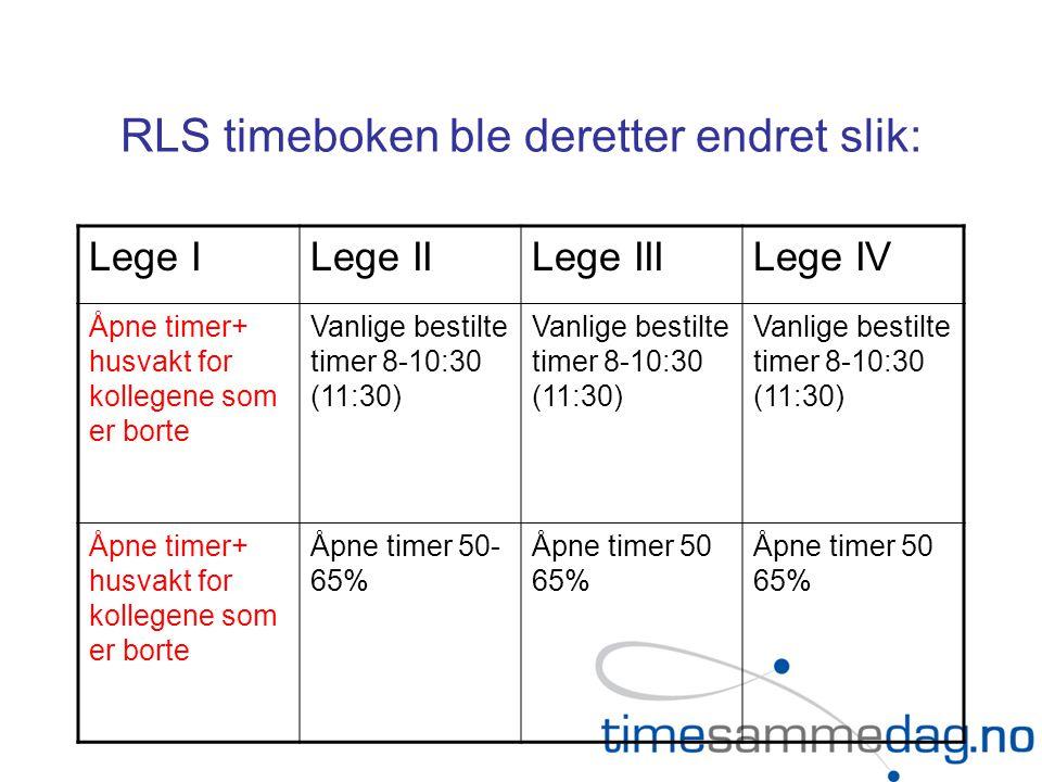 RLS timeboken ble deretter endret slik: Lege ILege IILege IIILege IV Åpne timer+ husvakt for kollegene som er borte Vanlige bestilte timer 8-10:30 (11:30) Åpne timer+ husvakt for kollegene som er borte Åpne timer 50- 65% Åpne timer 50 65%