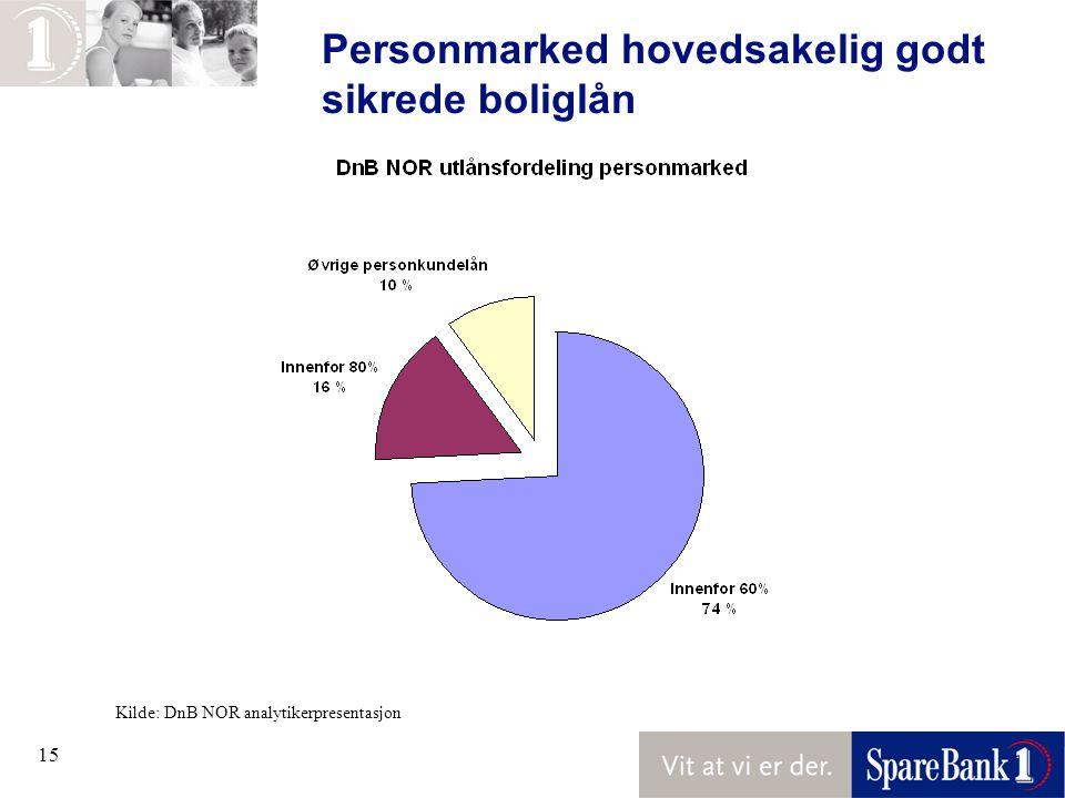 15 Personmarked hovedsakelig godt sikrede boliglån Kilde: DnB NOR analytikerpresentasjon