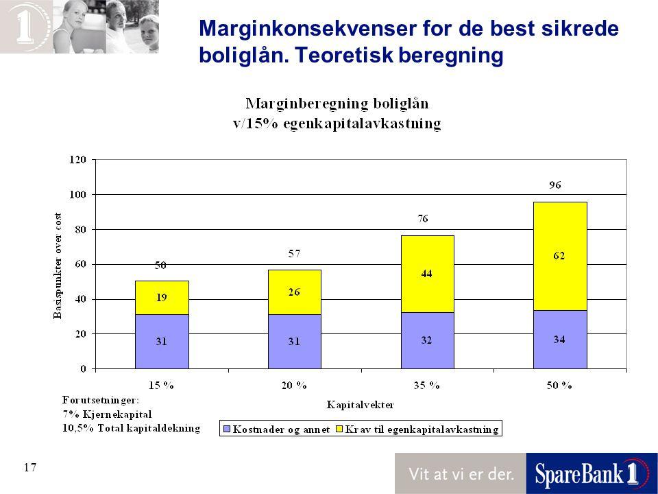 17 Marginkonsekvenser for de best sikrede boliglån. Teoretisk beregning