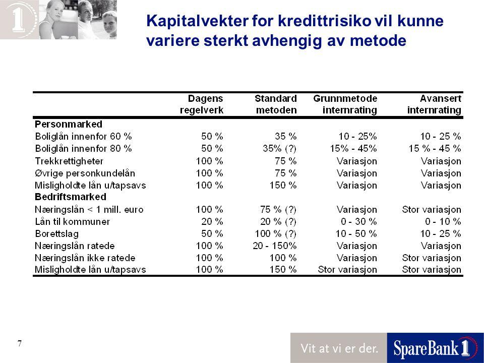 8 Viktig at regelverket i Norge ikke blir dårligere enn våre internasjonale konkurrenter Fortsatt usikkerhet omkring vekter i standardmetoden l Boliglån –Kredittilsynet antyder at det er behov for å skjerpe sikkerhetskravene for boliglån for å bruke 35 % risikovekting –En ytterligere svekkelse av vektingsrammen kan øke forskjellene mellom banker som benytter standardmetoden og IRB-metoden l Kommunelån –Legger opp til 20 % vekting av kommunelån mens de vurderer om det er grunnlag for 0 % vekting l Næringsbygg for utleie og borettslag –Borettslag foreløpig vurdert som 100 % vekt - reell risiko er meget lav –Utleiebygg vurderes som 100 % vekt uansett sikkerhetskategori Dersom norske banker påføres høyere kapitalvekter enn utenlandske Konkurrenter, er det risiko for at dette kan gi konkurransevridning
