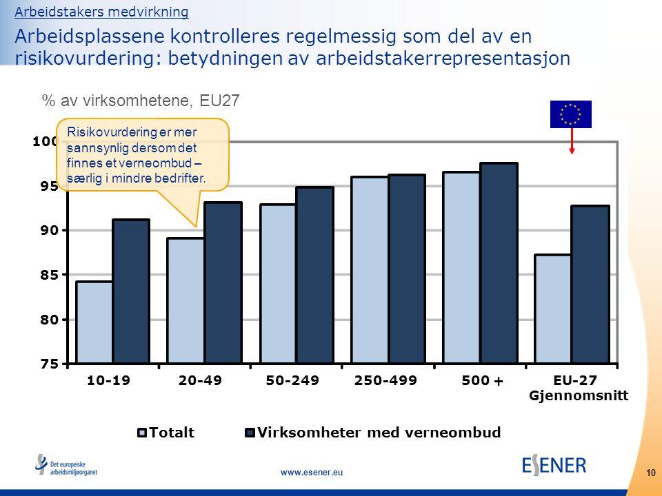 10 www.esener.eu 75 80 85 90 95 100 10-1920-4950-249250-499500 +EU-27 Gjennomsnitt TotaltVirksomheter med verneombud Arbeidstakers medvirkning Arbeidsplassene kontrolleres regelmessig som del av en risikovurdering: betydningen av arbeidstakerrepresentasjon % av virksomhetene, EU27 Risikovurdering er mer sannsynlig dersom det finnes et verneombud – særlig i mindre bedrifter.