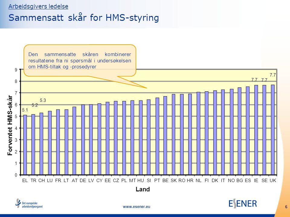 7 www.esener.eu Arbeidsgivers ledelse Virksomhetens størrelse og sammensatt skår for HMS-styring