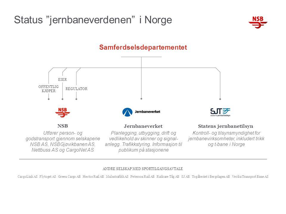 """Status """"jernbaneverdenen"""" i Norge Samferdselsdepartementet EIER OFFENTLIG KJØPER REGULATOR NSB JernbaneverketStatens jernbanetilsyn Utfører person- og"""
