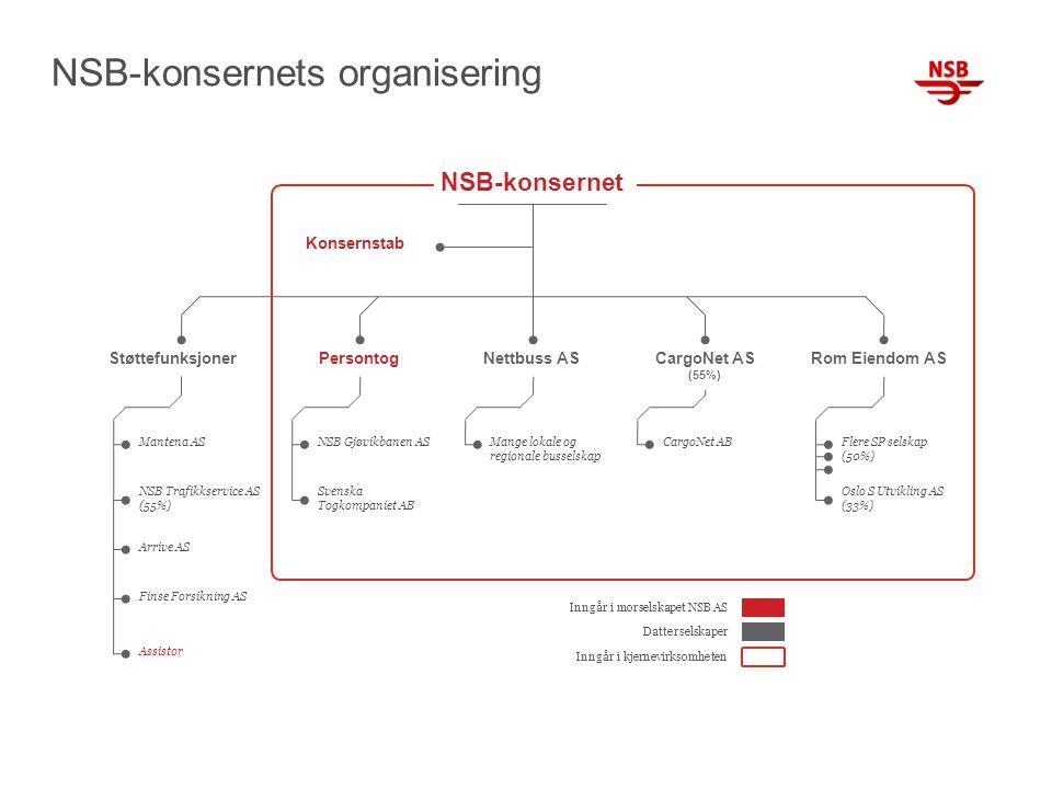 Mantena AS NSB Trafikkservice AS (55%) Arrive AS Finse Forsikning AS NSB Gjøvikbanen AS Svenska Togkompaniet AB Mange lokale og regionale busselskap CargoNet ABFlere SP selskap (50%) Oslo S Utvikling AS (33%) PersontogStøttefunksjonerNettbuss ASCargoNet AS (55%) Rom Eiendom AS Konsernstab Inngår i morselskapet NSB AS Datterselskaper Inngår i kjernevirksomheten Assistor NSB-konsernet NSB-konsernets organisering