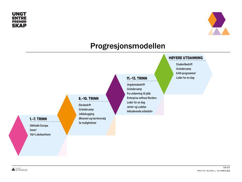 ue.no Progresjonsmodellen FRAMTID - SAMSPILL - SKAPERGLEDE