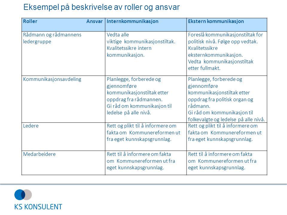 Eksempel på beskrivelse av roller og ansvar Roller AnsvarInternkommunikasjonEkstern kommunikasjon Rådmann og rådmannens ledergruppe Vedta alle viktige kommunikasjonstiltak.