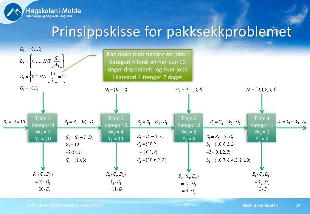 Rasmus RasmussenBØK710 OPERASJONSANALYTISKE EMNER20 Prinsippskisse for pakksekkproblemet