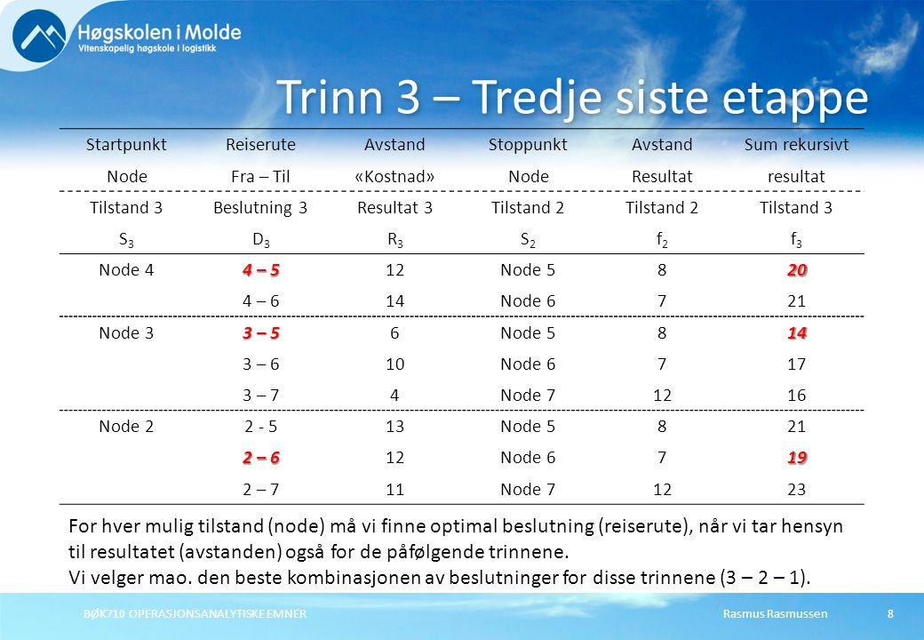 Rasmus RasmussenBØK710 OPERASJONSANALYTISKE EMNER8 Trinn 3 – Tredje siste etappe StartpunktReiseruteAvstandStoppunktAvstandSum rekursivt NodeFra – Til«Kostnad»NodeResultatresultat Tilstand 3Beslutning 3Resultat 3Tilstand 2 Tilstand 3 S3S3 D3D3 R3R3 S2S2 f2f2 f3f3 Node 4 4 – 5 12Node 5820 4 – 614Node 6721 Node 3 3 – 5 6Node 5814 3 – 610Node 6717 3 – 74Node 71216 Node 22 - 513Node 5821 2 – 6 12Node 6719 2 – 711Node 71223 For hver mulig tilstand (node) må vi finne optimal beslutning (reiserute), når vi tar hensyn til resultatet (avstanden) også for de påfølgende trinnene.