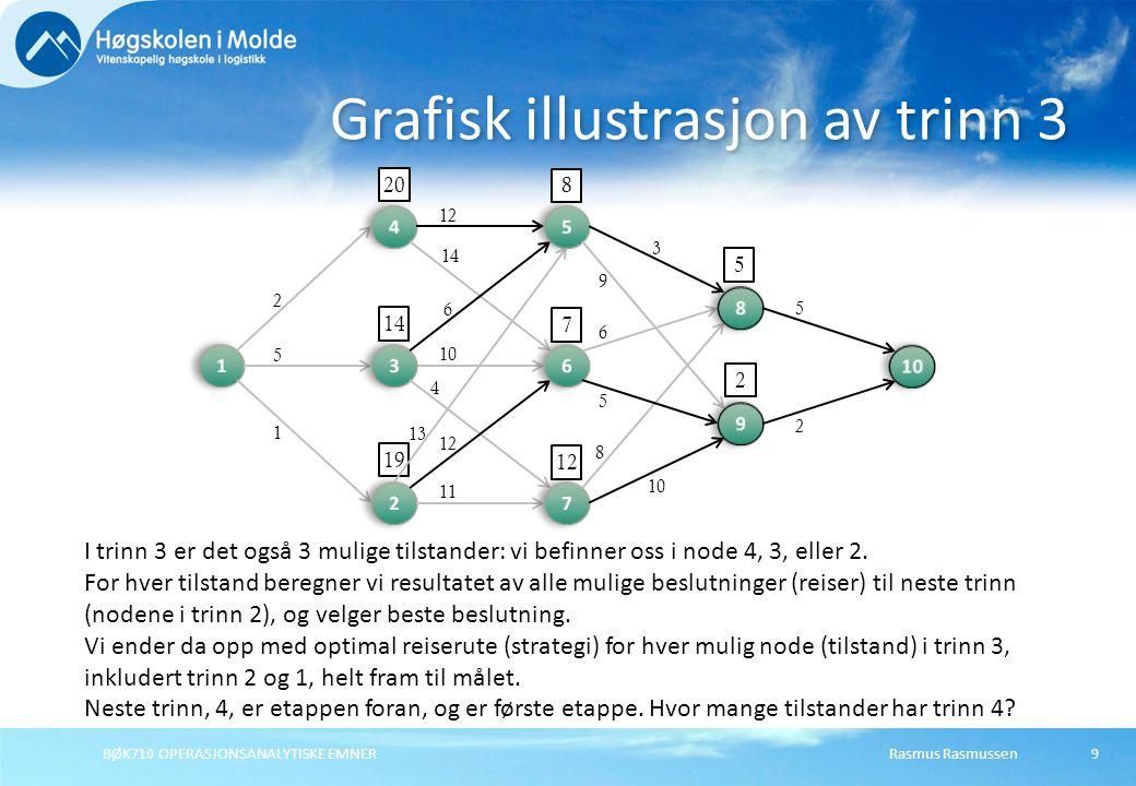 19 Rasmus RasmussenBØK710 OPERASJONSANALYTISKE EMNER9 Grafisk illustrasjon av trinn 3 2 5 1 12 14 6 10 4 12 11 13 3 9 10 8 6 5 5 2 5 2 8 7 12 I trinn 3 er det også 3 mulige tilstander: vi befinner oss i node 4, 3, eller 2.