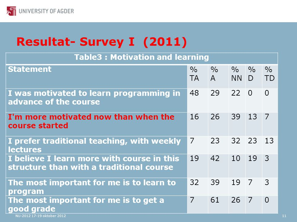 Resultat- Survey I (2011) NU-2012 17-19 oktober 201211 Table3 : Motivation and learning Statement% TA %A%A % NN %D%D % TD I was motivated to learn programming in advance of the course 48292200 I m more motivated now than when the course started 162639137 I prefer traditional teaching, with weekly lectures 723322313 I believe I learn more with course in this structure than with a traditional course 194210193 The most important for me is to learn to program 32391973 The most important for me is to get a good grade 7612670