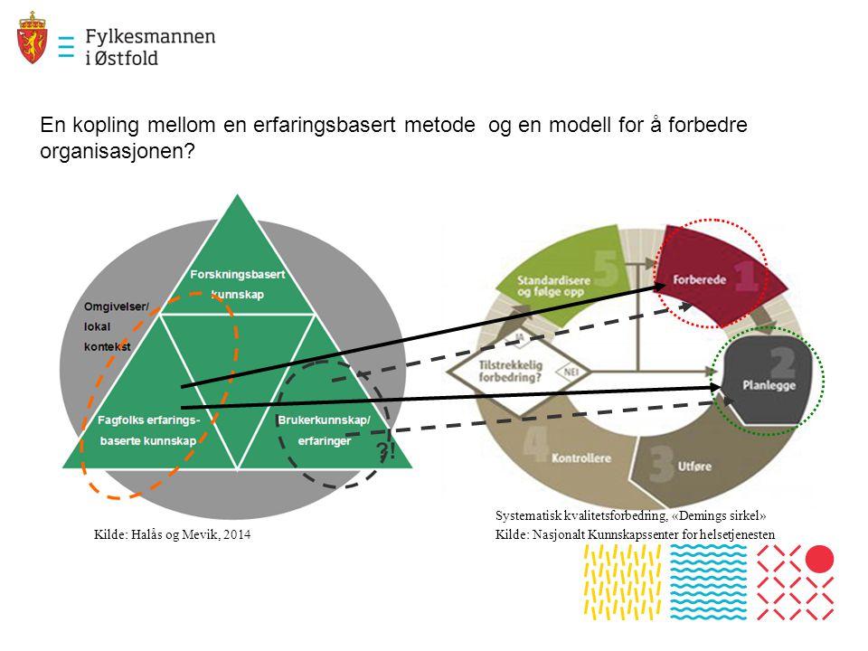 En kopling mellom en erfaringsbasert metode og en modell for å forbedre organisasjonen? Kilde: Halås og Mevik, 2014 Systematisk kvalitetsforbedring, «