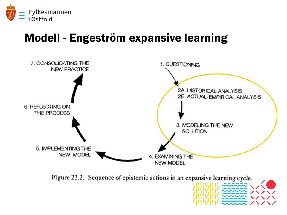 Modell - Engeström expansive learning