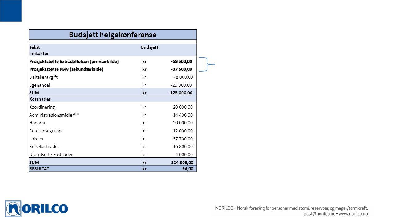 Budsjett helgekonferanse TekstBudsjett Inntekter Prosjektstøtte Extrastiftelsen (primærkilde) kr -59 500,00 kr -59 500,00 Prosjektstøtte NAV (sekundær