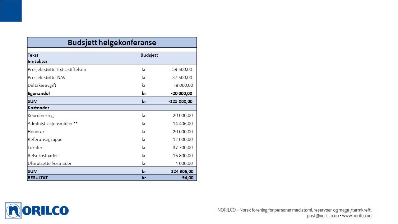 Budsjett helgekonferanse TekstBudsjett Inntekter Prosjektstøtte Extrastiftelsen kr -59 500,00 Prosjektstøtte NAV kr -37 500,00 Deltakeravgift kr -8 00