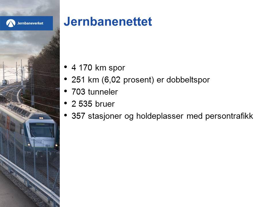 Jernbanenettet 4 170 km spor 251 km (6,02 prosent) er dobbeltspor 703 tunneler 2 535 bruer 357 stasjoner og holdeplasser med persontrafikk