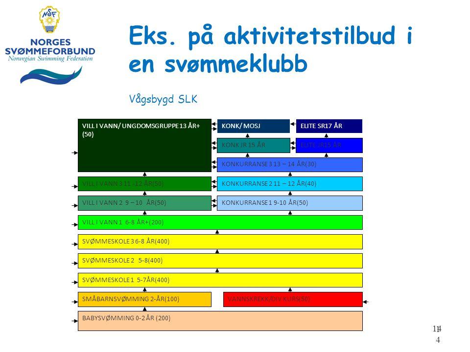 Eks. på aktivitetstilbud i en svømmeklubb Vågsbygd SLK 14 BABYSVØMMING 0-2 ÅR (200) SMÅBARNSVØMMING 2-ÅR(100) SVØMMESKOLE 1 5-7ÅR(400) SVØMMESKOLE 2 5