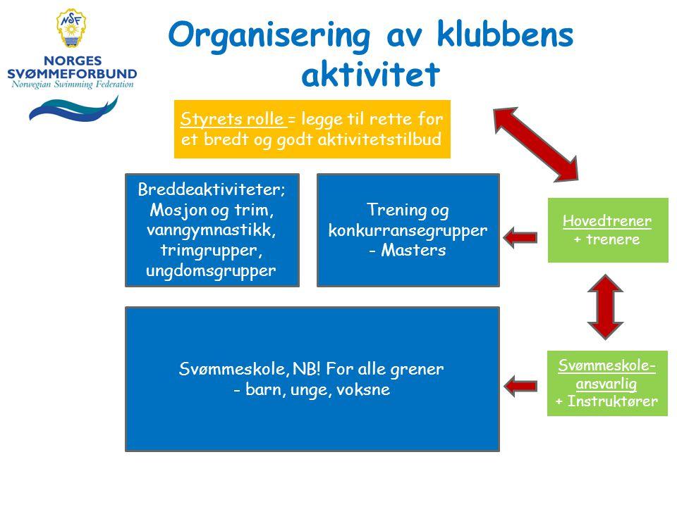 Organisering av klubbens aktivitet Svømmeskole, NB.