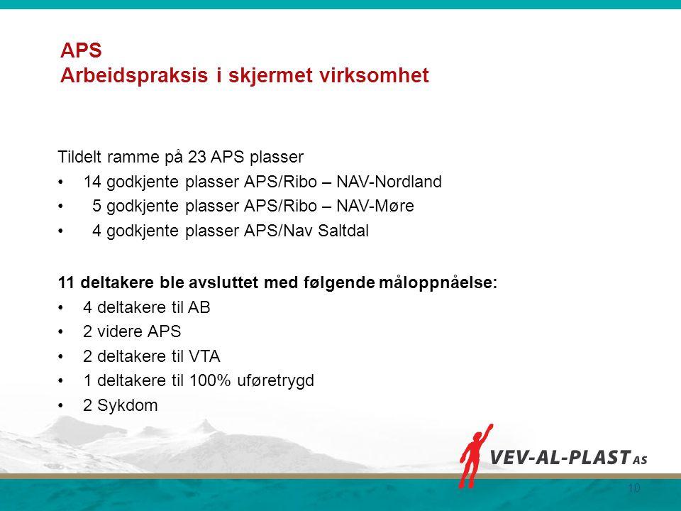 APS Arbeidspraksis i skjermet virksomhet Tildelt ramme på 23 APS plasser 14 godkjente plasser APS/Ribo – NAV-Nordland 5 godkjente plasser APS/Ribo – N