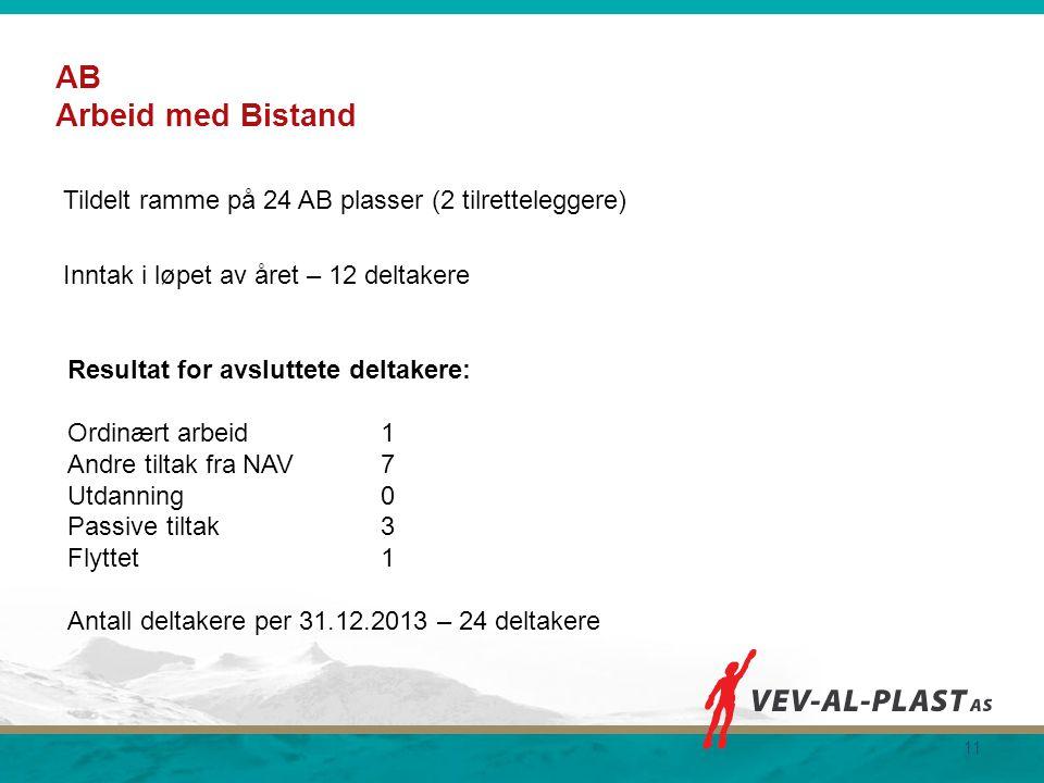 AB Arbeid med Bistand Tildelt ramme på 24 AB plasser (2 tilretteleggere) Inntak i løpet av året – 12 deltakere 11 Resultat for avsluttete deltakere: O