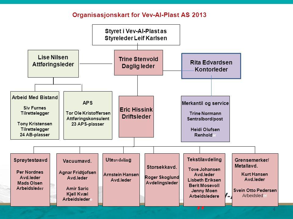 Organisasjonskart for Vev-Al-Plast AS 2013 4 Styret i Vev-Al-Plast as Styreleder Leif Karlsen Trine Stenvold Daglig leder Vacuumavd. Agnar Fridtjofsen