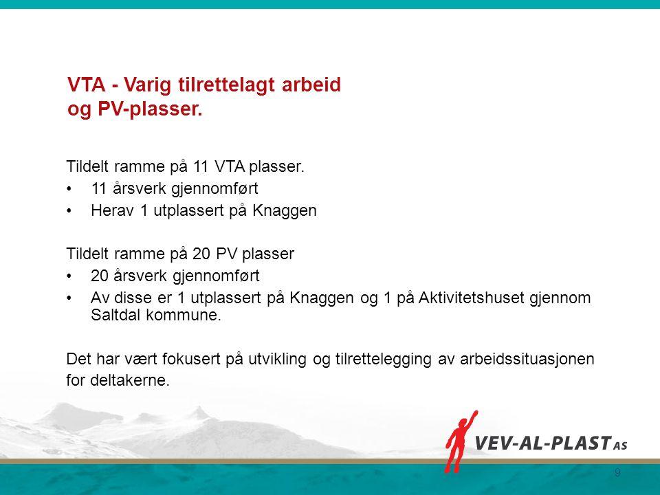 VTA - Varig tilrettelagt arbeid og PV-plasser. Tildelt ramme på 11 VTA plasser. 11 årsverk gjennomført Herav 1 utplassert på Knaggen Tildelt ramme på