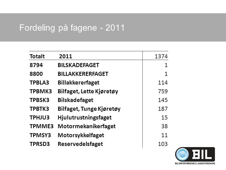 Fordeling på fagene - 2011 Totalt 20111374 8794BILSKADEFAGET1 8800BILLAKKERERFAGET1 TPBLA3Billakkererfaget114 TPBMK3Bilfaget, Lette Kjøretøy759 TPBSK3