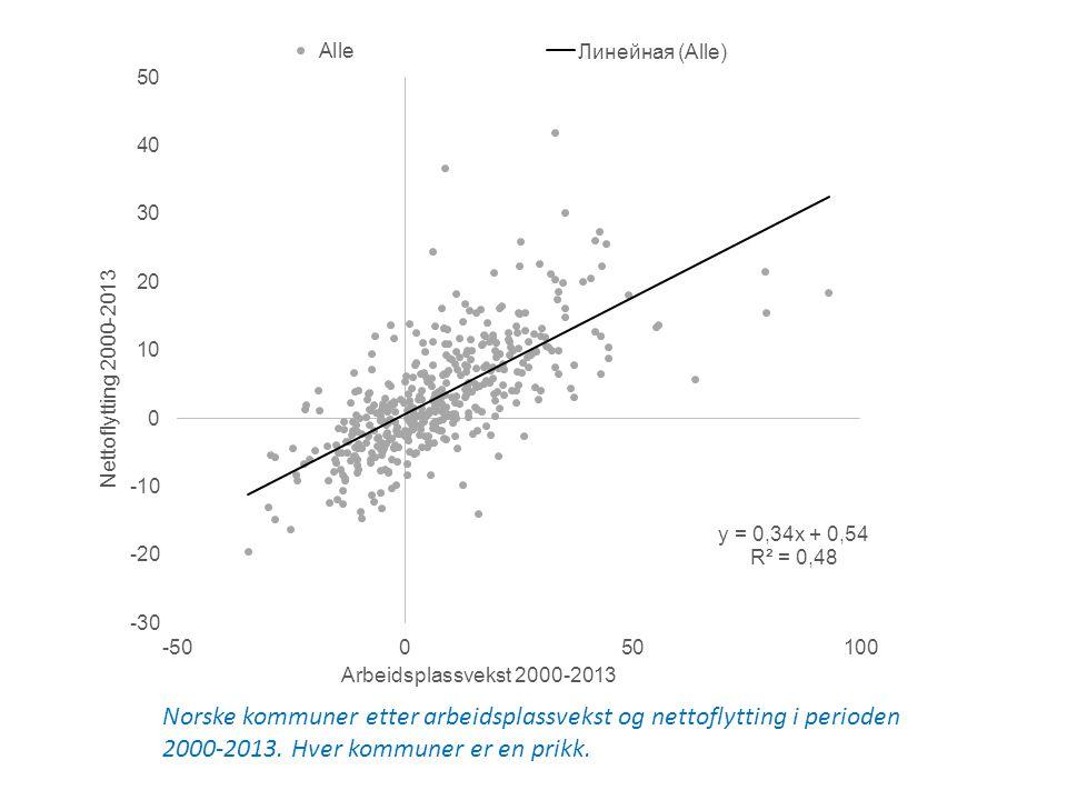Norske kommuner etter arbeidsplassvekst og nettoflytting i perioden 2000-2013.