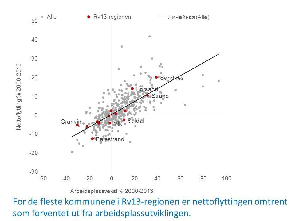 For de fleste kommunene i Rv13-regionen er nettoflyttingen omtrent som forventet ut fra arbeidsplassutviklingen.