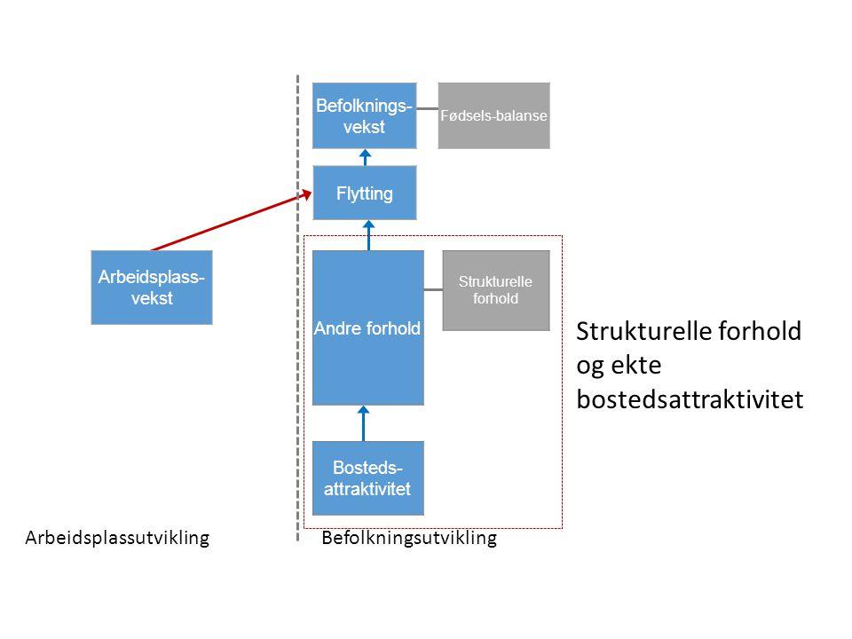 ArbeidsplassutviklingBefolkningsutvikling Befolknings- vekst Flytting Andre forhold Bosteds- attraktivitet Arbeidsplass- vekst Strukturelle forhold Fødsels-balanse Strukturelle forhold og ekte bostedsattraktivitet