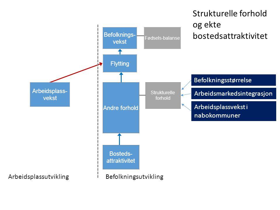 ArbeidsplassutviklingBefolkningsutvikling Befolknings- vekst Flytting Andre forhold Bosteds- attraktivitet Arbeidsplass- vekst Strukturelle forhold Fødsels-balanse Strukturelle forhold og ekte bostedsattraktivitet Befolkningsstørrelse Arbeidsmarkedsintegrasjon Arbeidsplassvekst i nabokommuner
